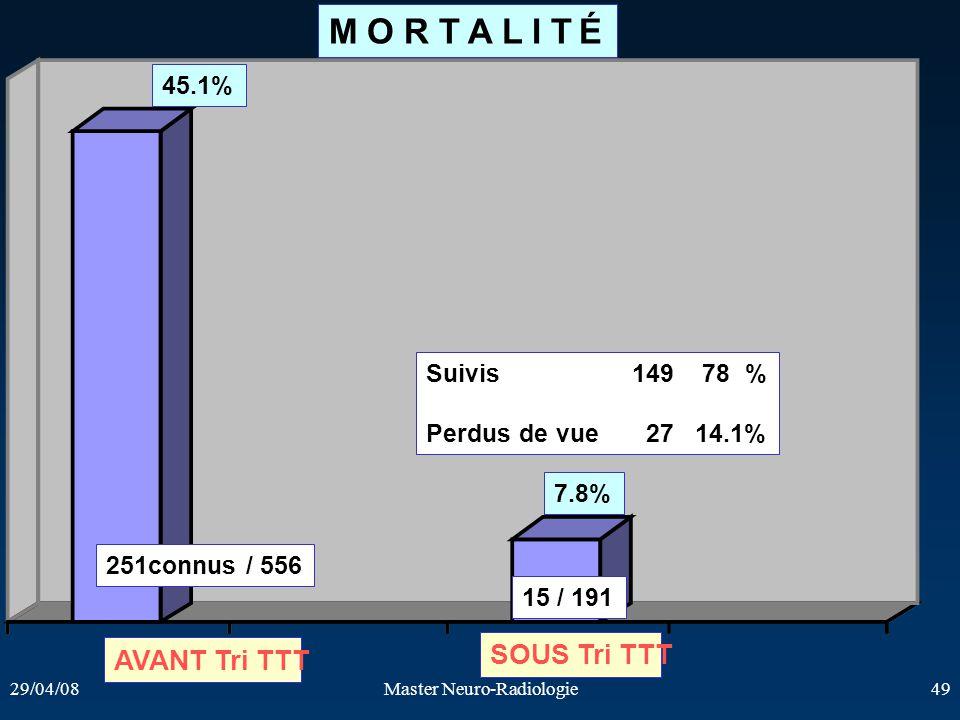 29/04/08Master Neuro-Radiologie49 45.1% 7.8% 251connus / 556 AVANT Tri TTT SOUS Tri TTT 15 / 191 M O R T A L I T É Suivis149 78 % Perdus de vue 27 14.