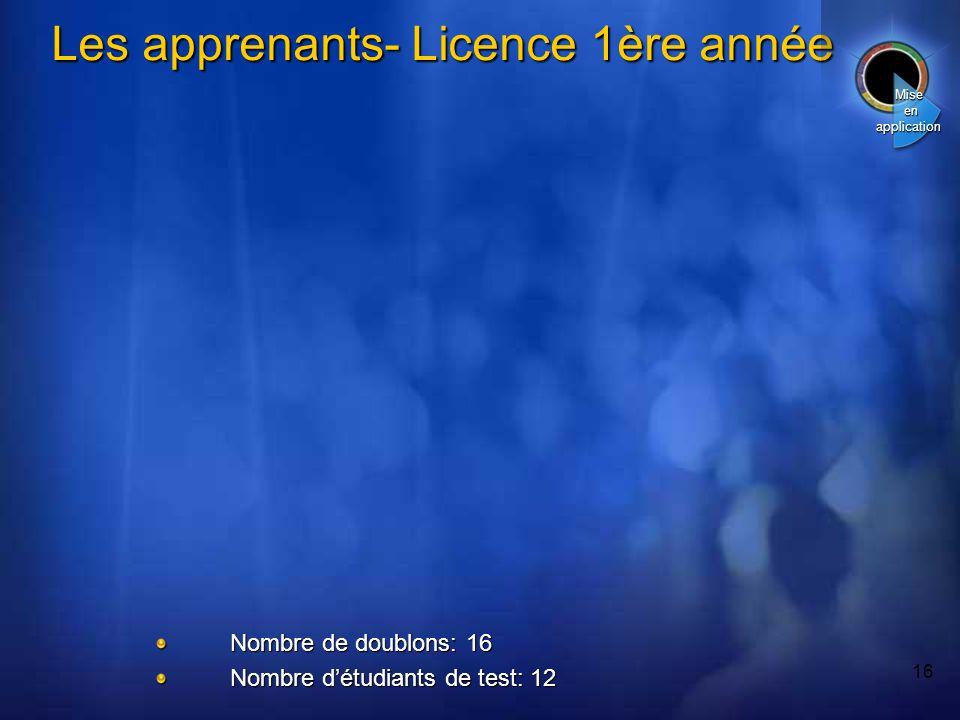 16 Les apprenants- Licence 1ère année Mise en application Nombre de doublons: 16 Nombre détudiants de test: 12