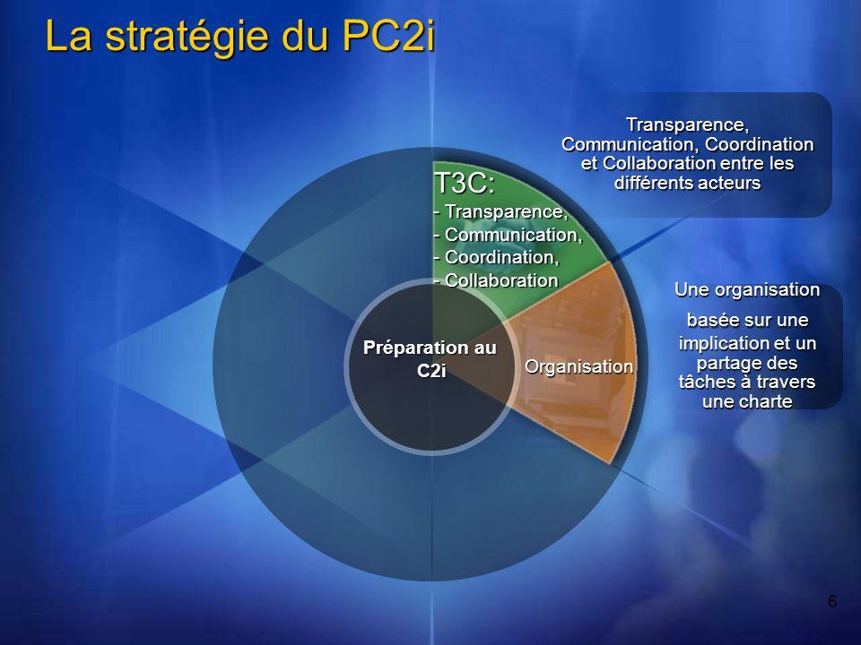 17 La stratégie du PC2i Mise en application Préparation au C2i Modes de formation La stratégie est mise en application et la nomination des parties concernées est réalisée avec une charte T3C: - Transparence, - Communication, - Coordination, - Collaboration Transparence, Communication, Coordination et Collaboration entre les différents acteurs Formation Organisation Une formation basée sur les activités.