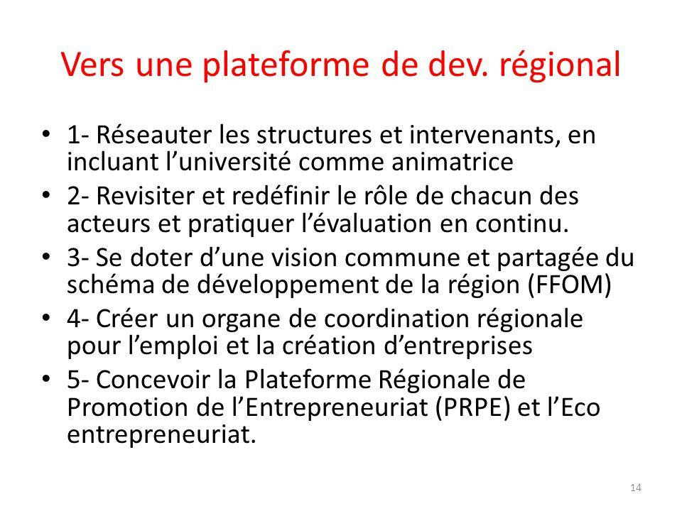 Vers une plateforme de dev. régional 1- Réseauter les structures et intervenants, en incluant luniversité comme animatrice 2- Revisiter et redéfinir l