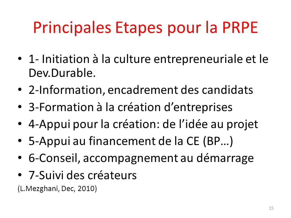 Principales Etapes pour la PRPE 1- Initiation à la culture entrepreneuriale et le Dev.Durable. 2-Information, encadrement des candidats 3-Formation à