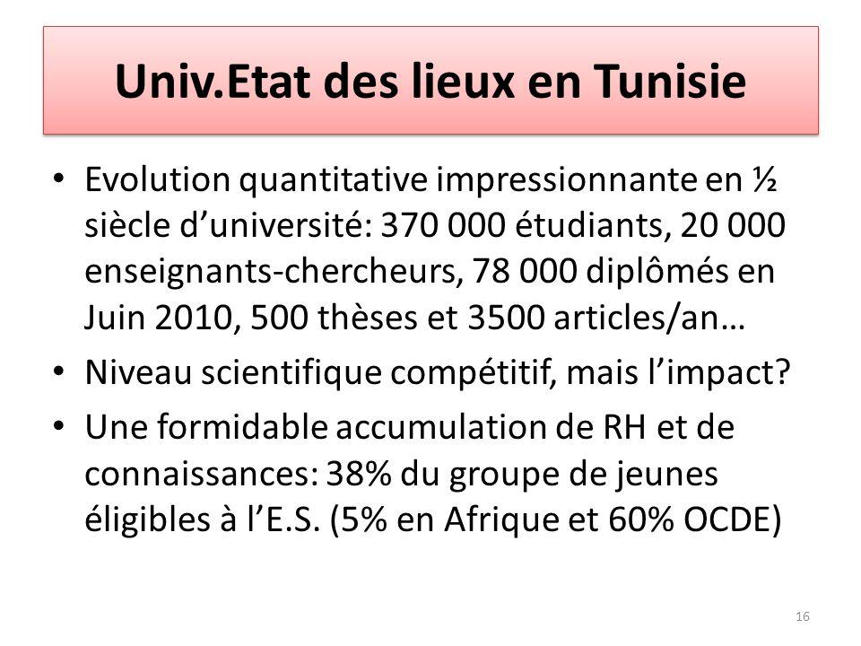 Univ.Etat des lieux en Tunisie Evolution quantitative impressionnante en ½ siècle duniversité: 370 000 étudiants, 20 000 enseignants-chercheurs, 78 00