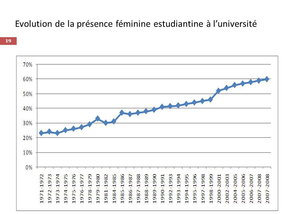 Evolution de la présence féminine estudiantine à luniversité 19