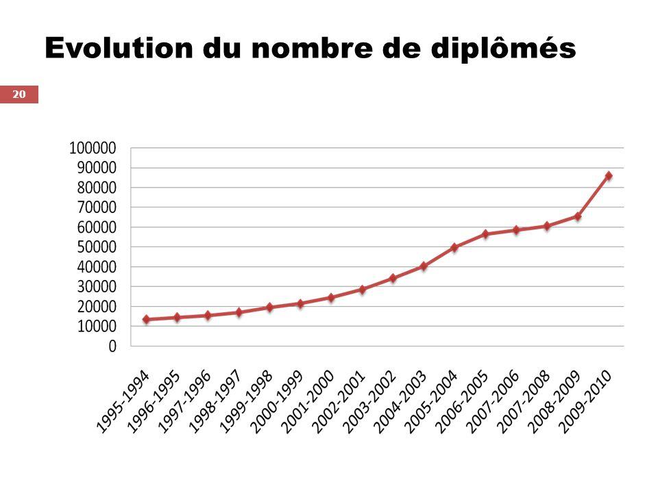 20 Evolution du nombre de diplômés