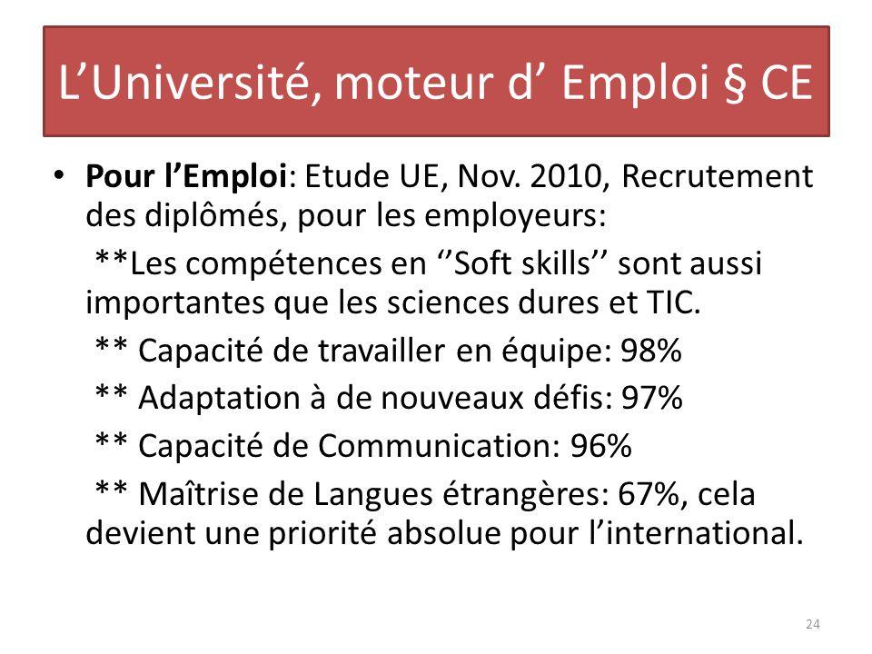 LUniversité, moteur d Emploi § CE Pour lEmploi: Etude UE, Nov. 2010, Recrutement des diplômés, pour les employeurs: **Les compétences en Soft skills s