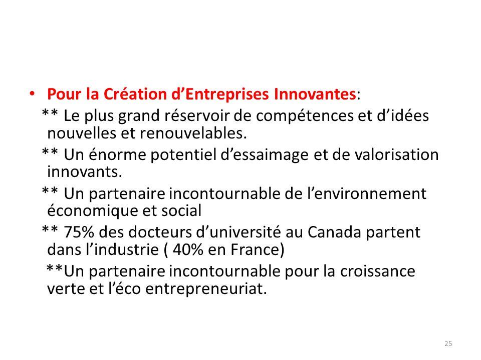 Pour la Création dEntreprises Innovantes: ** Le plus grand réservoir de compétences et didées nouvelles et renouvelables. ** Un énorme potentiel dessa