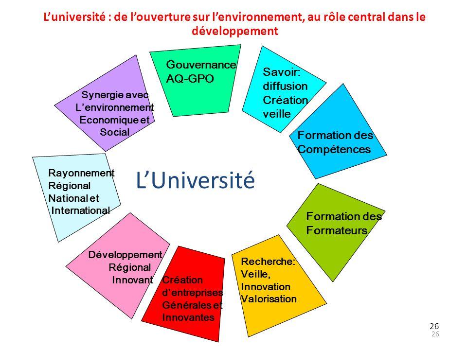 26 Luniversité : de louverture sur lenvironnement, au rôle central dans le développement Rayonnement Régional National et International Gouvernance AQ