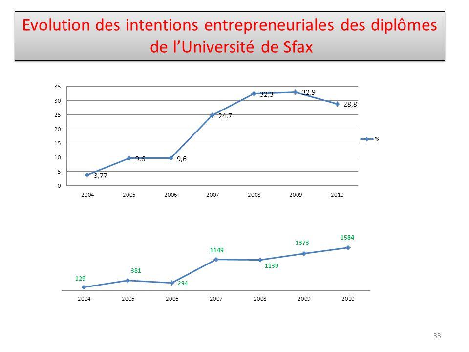 Evolution des intentions entrepreneuriales des diplômes de lUniversité de Sfax Evolution des intentions entrepreneuriales des diplômes de lUniversité