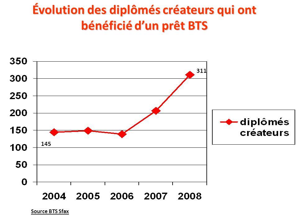 Évolution des diplômés créateurs qui ont bénéficié dun prêt BTS 311 145 Source BTS Sfax