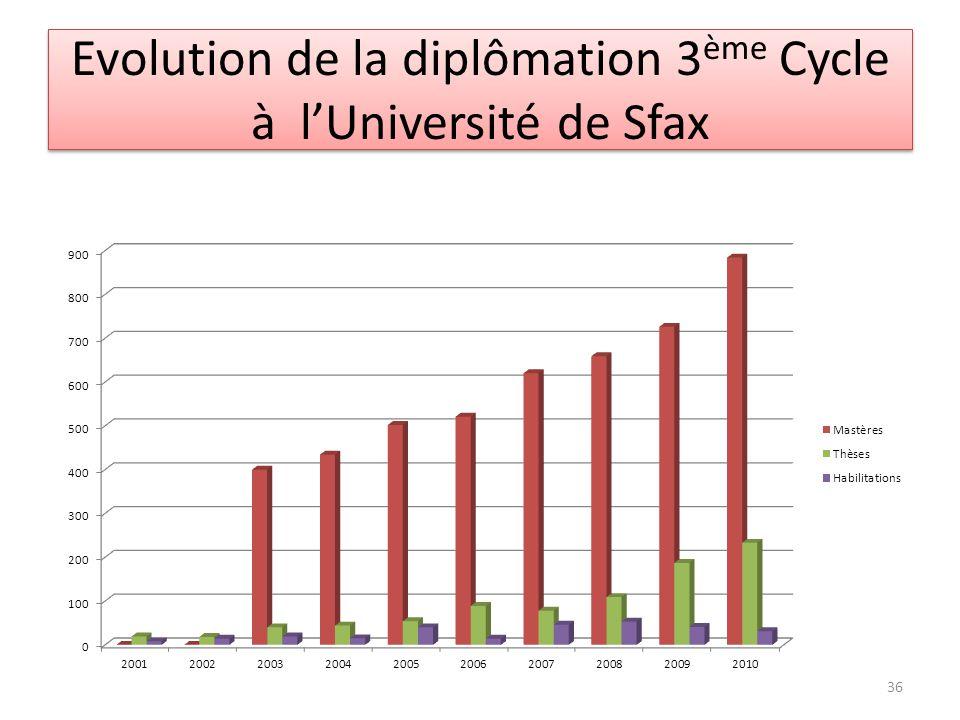 Evolution de la diplômation 3 ème Cycle à lUniversité de Sfax 36