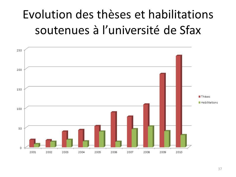 Evolution des thèses et habilitations soutenues à luniversité de Sfax 37