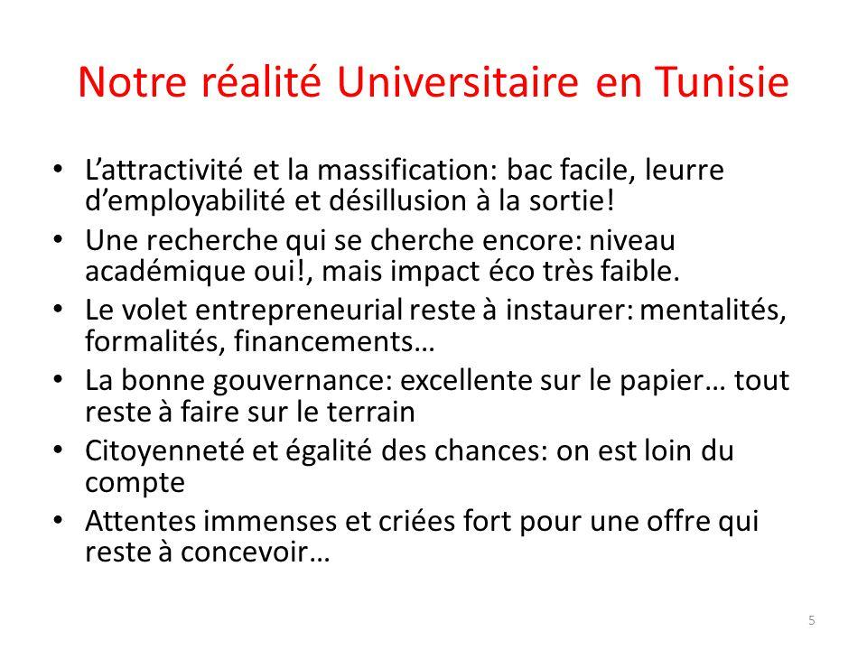 Notre réalité Universitaire en Tunisie Lattractivité et la massification: bac facile, leurre demployabilité et désillusion à la sortie! Une recherche