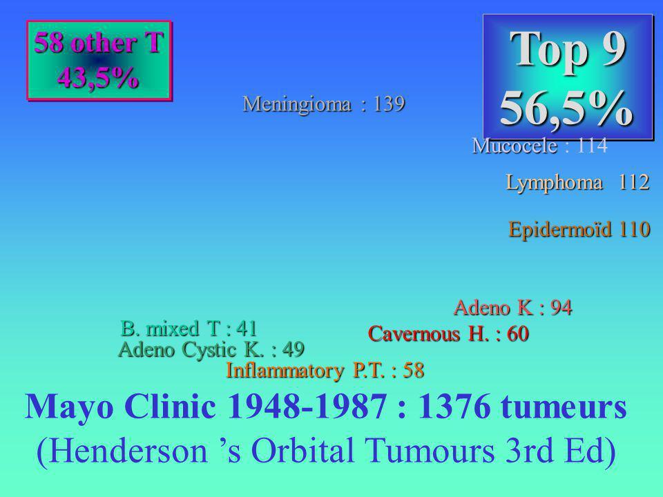 Top 9 56,5% 56,5% 58 other T 43,5% 43,5% Mayo Clinic 1948-1987 : 1376 tumeurs (Henderson s Orbital Tumours 3rd Ed) Meningioma : 139 Mucocele Mucocele