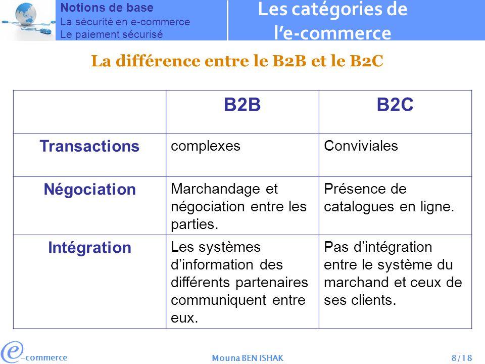 -commerce Mouna BEN ISHAK8/18 Les catégories de le-commerce Notions de base La sécurité en e-commerce Le paiement sécurisé La différence entre le B2B