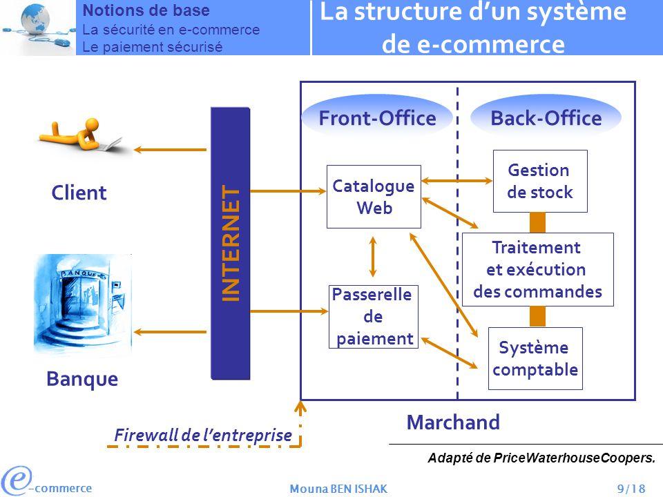 -commerce Mouna BEN ISHAK9/18 Notions de base La sécurité en e-commerce Le paiement sécurisé La structure dun système de e-commerce Client Banque INTE