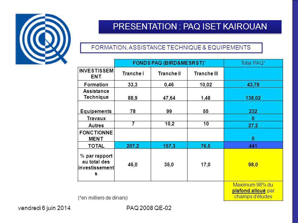 vendredi 6 juin 2014PAQ 2008 QE-02 PRESENTATION : PAQ ISET KAIROUAN FONDS PAQ (BIRD&MESRST)*Total PAQ* INVESTISSEM ENT Tranche ITranche IITranche III Formation33,30,4610,0243,78 Assistance Technique 88,947,641,48138,02 Equipements789955232 Travaux 0 Autres 710,210 27,2 FONCTIONNE MENT 0 TOTAL207,2157,376,5441 % par rapport au total des investissement s 46,035,017,098,0 (*en milliers de dinars) Maximum 98% du plafond alloué par champs d études FORMATION, ASSISTANCE TECHNIQUE & EQUIPEMENTS