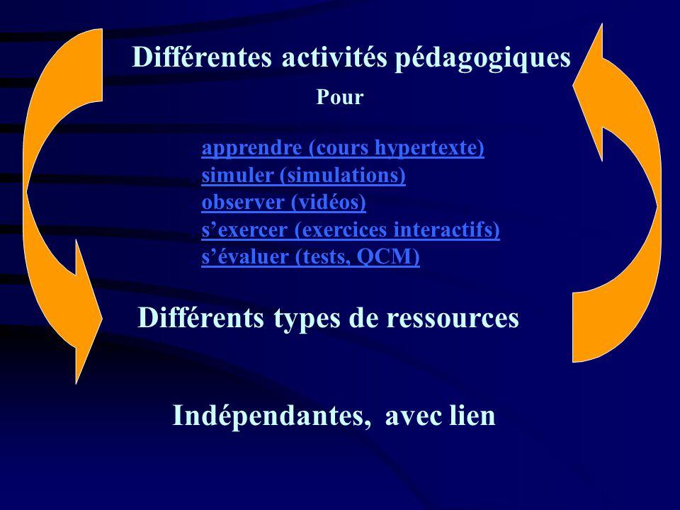Pour Différents types de ressources. apprendre (cours hypertexte)apprendre (cours hypertexte). simuler (simulations)simuler (simulations). observer (v