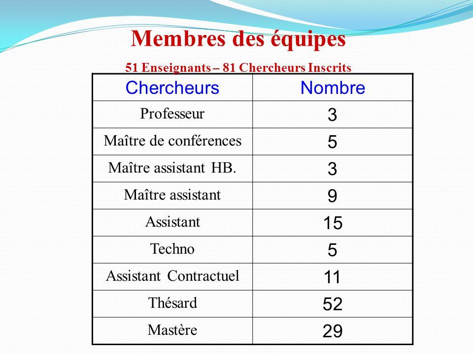 ChercheursNombre Professeur 3 Maître de conférences 5 Maître assistant HB. 3 Maître assistant 9 Assistant 15 Techno 5 Assistant Contractuel 11 Thésard