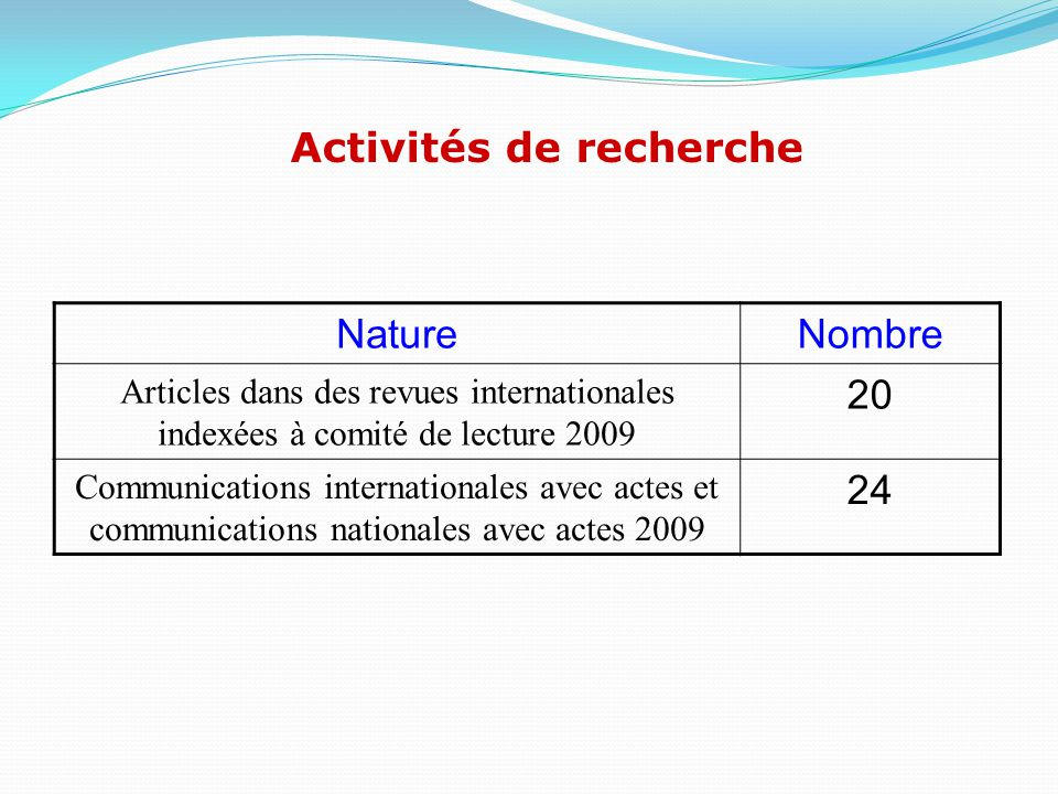 NatureNombre Articles dans des revues internationales indexées à comité de lecture 2009 20 Communications internationales avec actes et communications