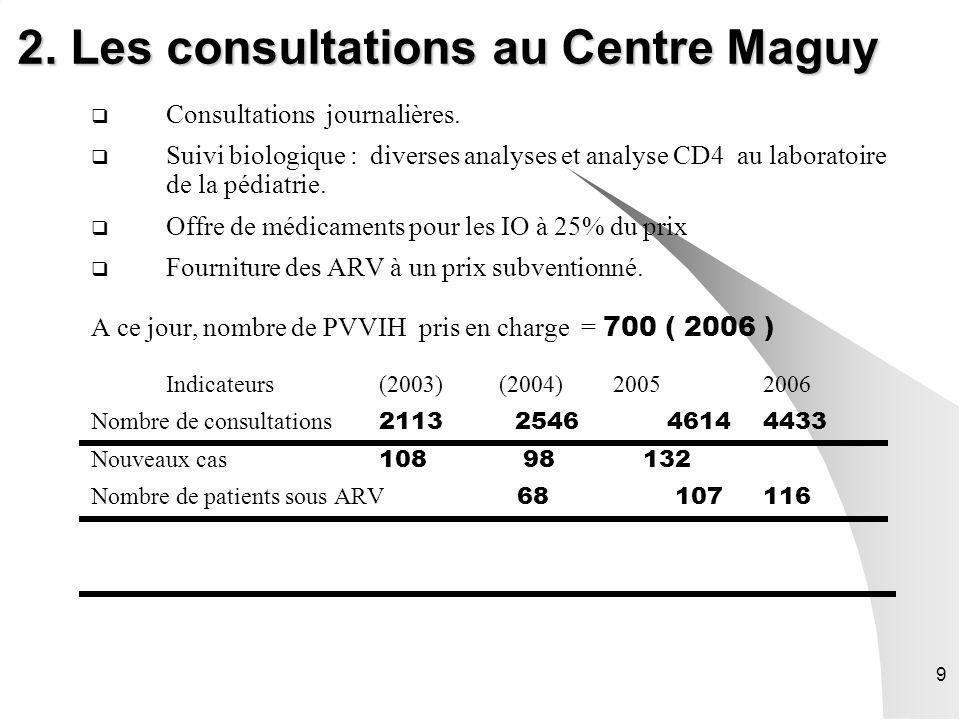 9 2. Les consultations au Centre Maguy Consultations journalières. Suivi biologique : diverses analyses et analyse CD4 au laboratoire de la pédiatrie.