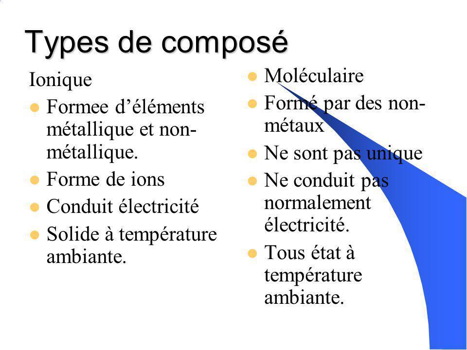 Les composés chimiques Sont formés de deux ou plusieur éléments. Sont en rapport définies Il y a deux types de composé: Ioniques Moléculaire Formule c
