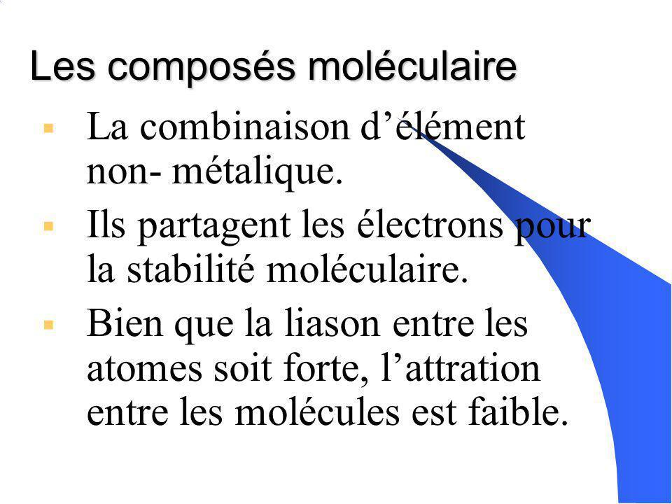 Types de composé Ionique Formee déléments métallique et non- métallique. Forme de ions Conduit électricité Solide à température ambiante. Moléculaire