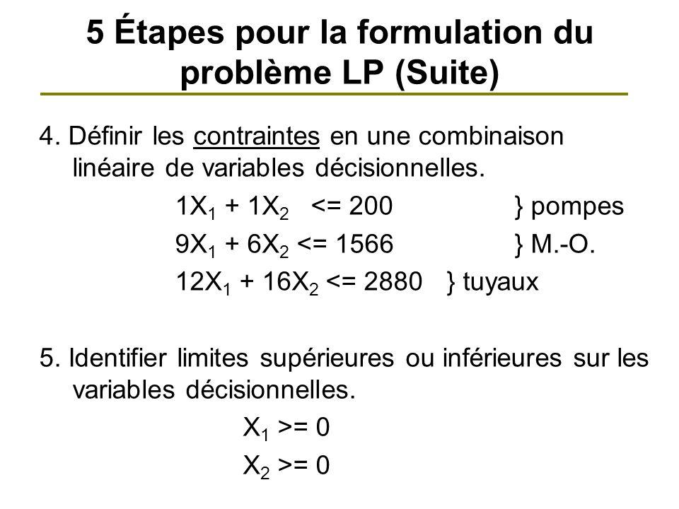 4. Définir les contraintes en une combinaison linéaire de variables décisionnelles. 1X 1 + 1X 2 <= 200} pompes 9X 1 + 6X 2 <= 1566} M.-O. 12X 1 + 16X