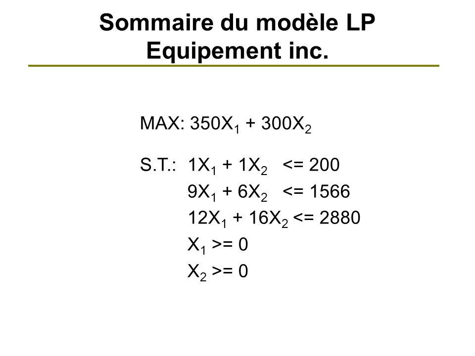 Sommaire du modèle LP Equipement inc. MAX: 350X 1 + 300X 2 S.T.:1X 1 + 1X 2 <= 200 9X 1 + 6X 2 <= 1566 12X 1 + 16X 2 <= 2880 X 1 >= 0 X 2 >= 0