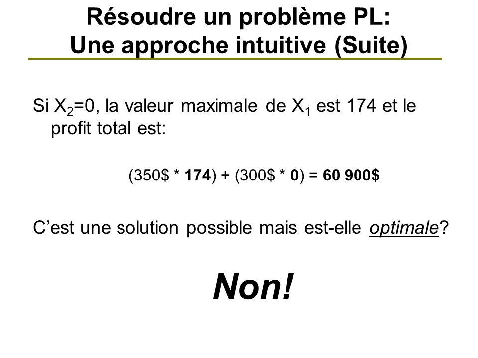Si X 2 =0, la valeur maximale de X 1 est 174 et le profit total est: (350$ * 174) + (300$ * 0) = 60 900$ Cest une solution possible mais est-elle opti