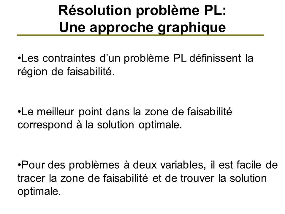 Résolution problème PL: Une approche graphique Les contraintes dun problème PL définissent la région de faisabilité. Le meilleur point dans la zone de