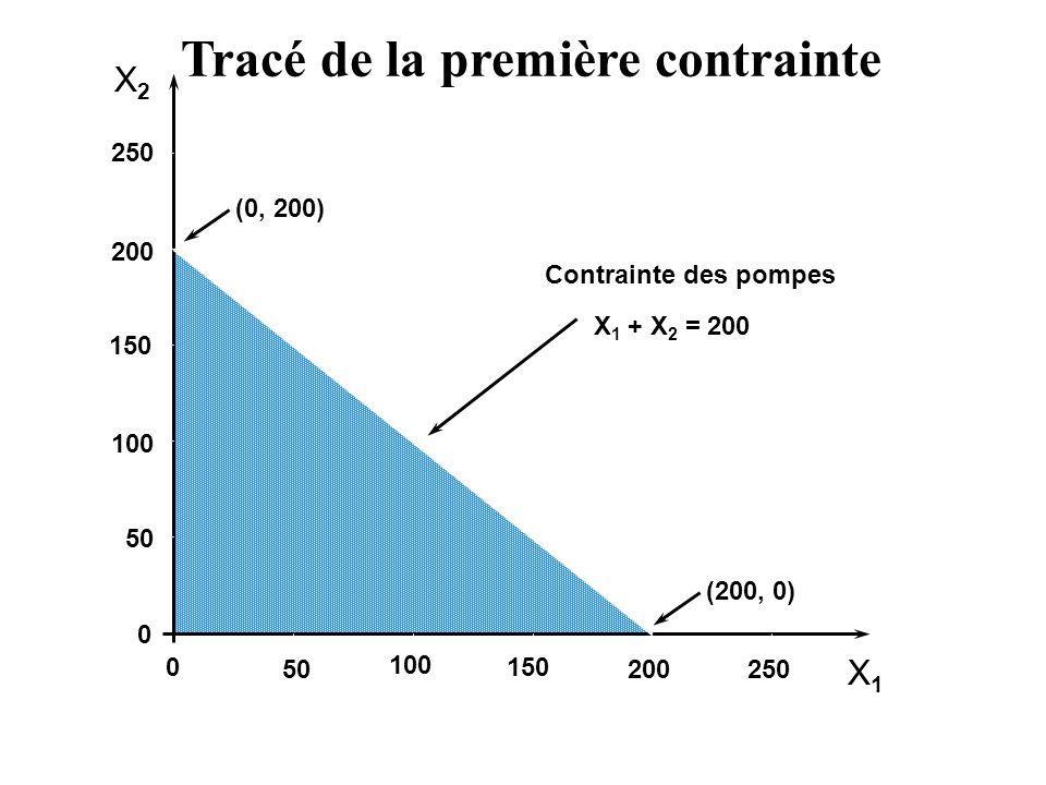 X2X2 X1X1 250 200 150 100 50 0 0 100 150 200250 (0, 200) (200, 0) Contrainte des pompes X 1 + X 2 = 200 Tracé de la première contrainte