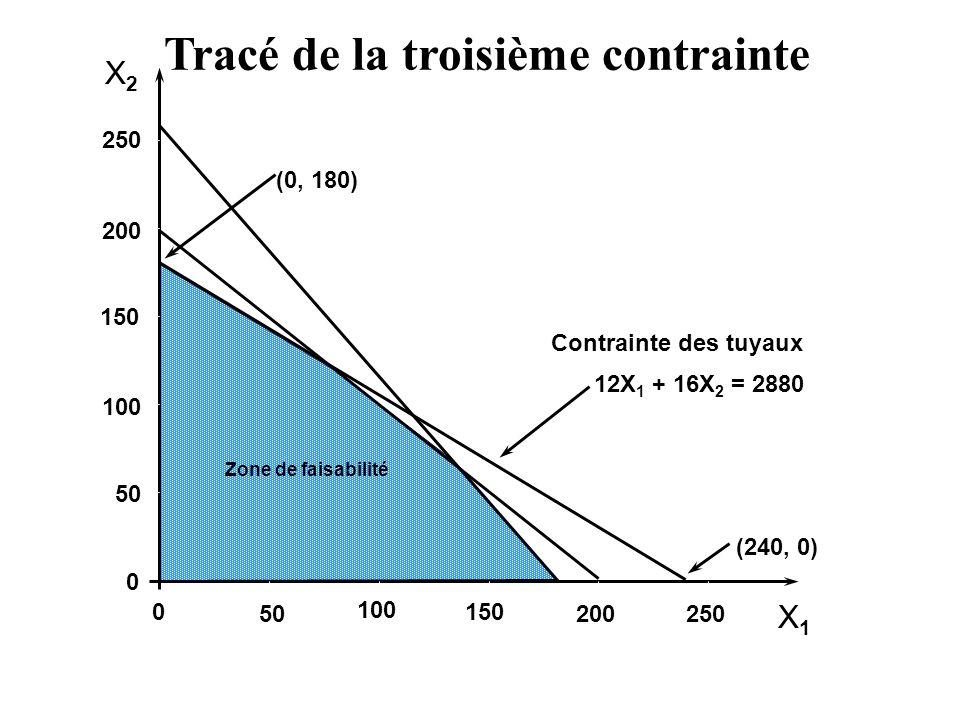 X2X2 X1X1 250 200 150 100 50 0 0 100 150 200250 (0, 180) (240, 0) Contrainte des tuyaux 12X 1 + 16X 2 = 2880 Zone de faisabilité Tracé de la troisième