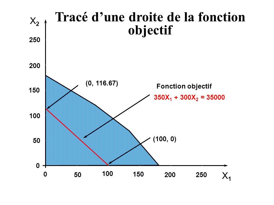 X2X2 X1X1 250 200 150 100 50 0 0 100 150 200250 (0, 116.67) (100, 0) Fonction objectif 350X 1 + 300X 2 = 35000 Tracé dune droite de la fonction object