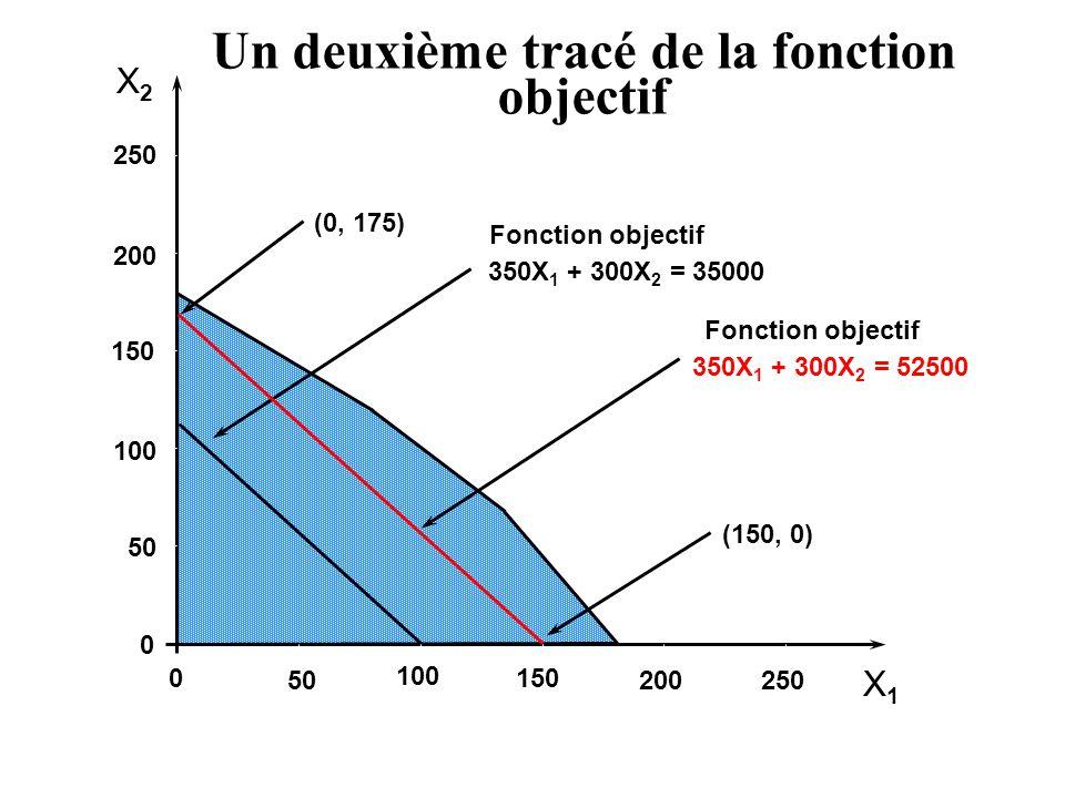 X2X2 X1X1 250 200 150 100 50 0 0 100 150 200250 (0, 175) (150, 0) Fonction objectif 350X 1 + 300X 2 = 35000 Un deuxième tracé de la fonction objectif