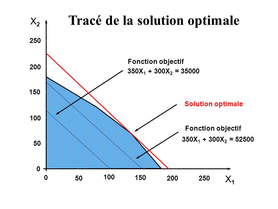 X2X2 X1X1 250 200 150 100 50 0 0 100 150 200250 Fonction objectif 350X 1 + 300X 2 = 35000 Tracé de la solution optimale Fonction objectif 350X 1 + 300X 2 = 52500 Solution optimale