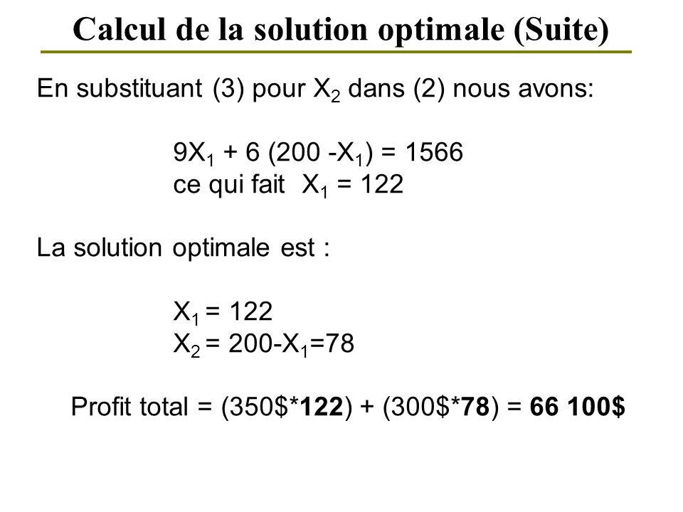 Calcul de la solution optimale (Suite) En substituant (3) pour X 2 dans (2) nous avons: 9X 1 + 6 (200 -X 1 ) = 1566 ce qui fait X 1 = 122 La solution