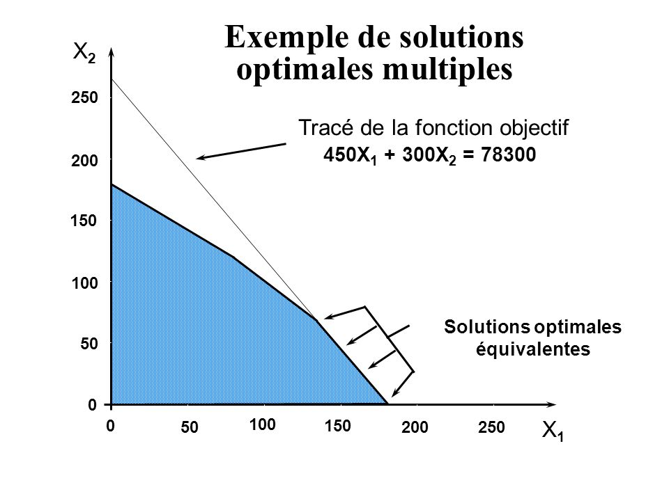 X2X2 X1X1 250 200 150 100 50 0 0 100 150 200250 450X 1 + 300X 2 = 78300 Exemple de solutions optimales multiples Tracé de la fonction objectif Solutions optimales équivalentes