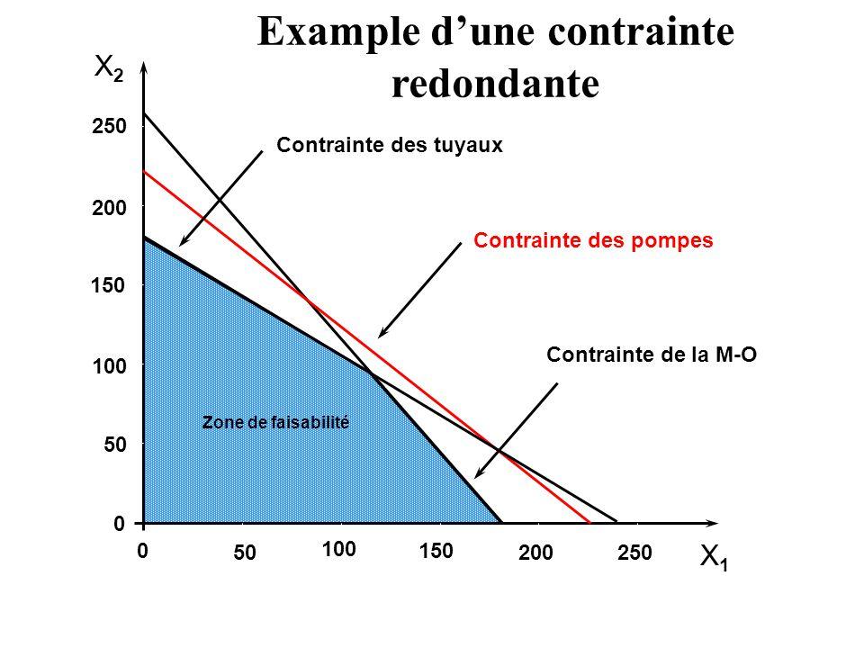 X2X2 X1X1 250 200 150 100 50 0 0 100 150 200250 Contrainte des tuyaux Zone de faisabilité Example dune contrainte redondante Contrainte des pompes Con