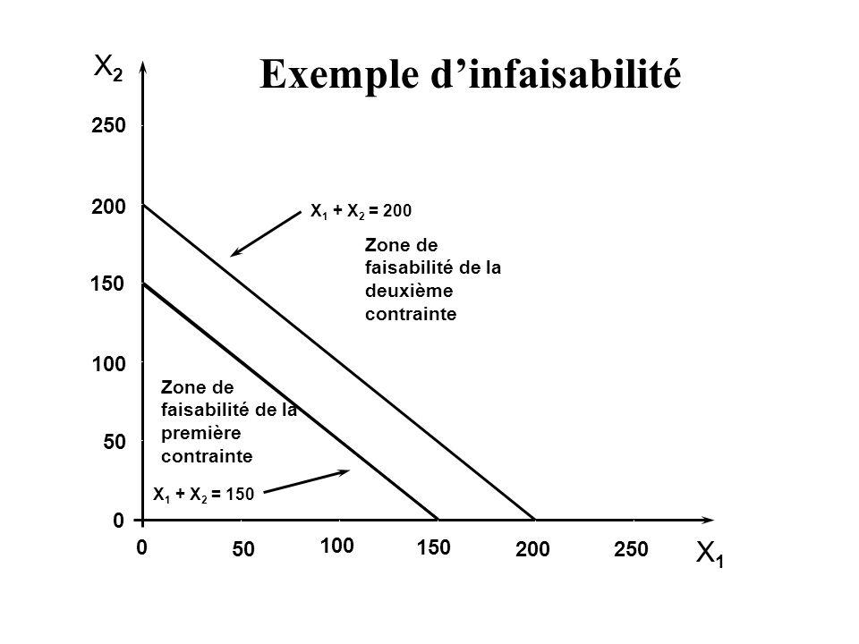X2X2 X1X1 250 200 150 100 50 0 0 100 150 200250 X 1 + X 2 = 200 Exemple dinfaisabilité X 1 + X 2 = 150 Zone de faisabilité de la première contrainte Z