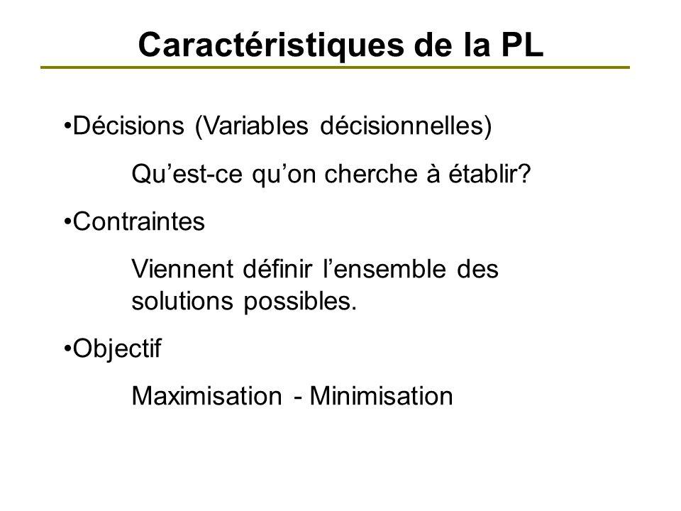 Caractéristiques de la PL Décisions (Variables décisionnelles) Quest-ce quon cherche à établir? Contraintes Viennent définir lensemble des solutions p