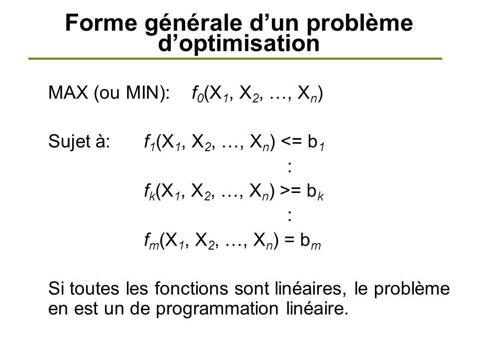Forme générale dun problème doptimisation MAX (ou MIN): f 0 (X 1, X 2, …, X n ) Sujet à:f 1 (X 1, X 2, …, X n ) <= b 1 : f k (X 1, X 2, …, X n ) >= b