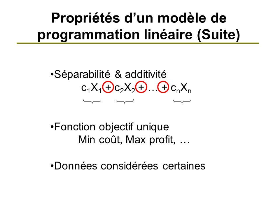 X2X2 X1X1 250 200 150 100 50 0 0 100 150 200250 (0, 116.67) (100, 0) Fonction objectif 350X 1 + 300X 2 = 35000 Tracé dune droite de la fonction objectif