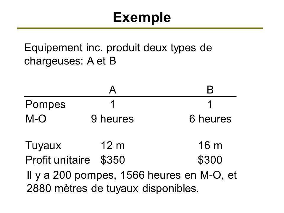 Exemple Il y a 200 pompes, 1566 heures en M-O, et 2880 mètres de tuyaux disponibles. AB Pompes11 M-O 9 heures6 heures Tuyaux12 m16 m Profit unitaire$3