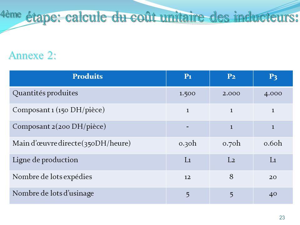 Annexe 2: ProduitsP1P2P3 Quantités produites1.5002.0004.000 Composant 1 (150 DH/pièce)111 Composant 2(200 DH/pièce)-11 Main dœuvre directe(350DH/heure)0.30h0.70h0.60h Ligne de productionL1L2L1 Nombre de lots expédies12820 Nombre de lots dusinage5540 23