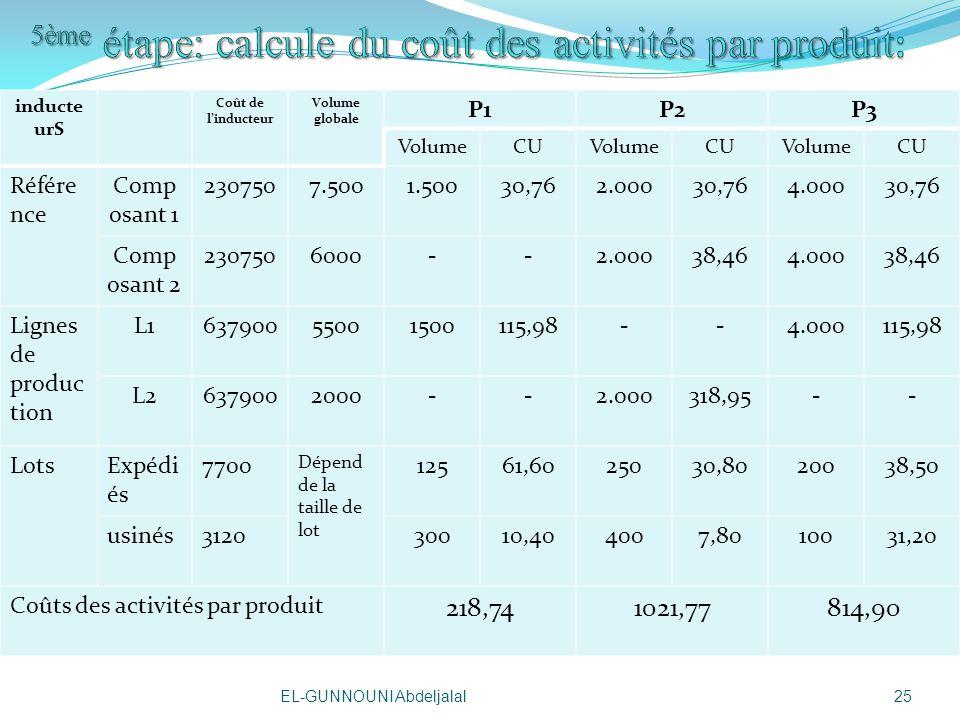 inducte urS Coût de linducteur Volume globale P1P2P3 VolumeCUVolumeCUVolumeCU Référe nce Comp osant 1 2307507.5001.50030,762.00030,764.00030,76 Comp osant 2 2307506000--2.00038,464.00038,46 Lignes de produc tion L163790055001500115,98--4.000115,98 L26379002000--2.000318,95-- LotsExpédi és 7700 Dépend de la taille de lot 12561,6025030,8020038,50 usinés312030010,404007,8010031,20 Coûts des activités par produit 218,741021,77814,90 25EL-GUNNOUNI Abdeljalal
