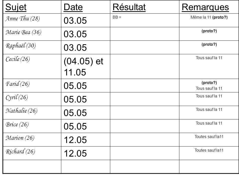 SujetDateRésultatRemarques Anne Thu (28) 03.05 BB =Même la 11 (proto ) Marie Bea (36) 03.05 (proto ) Raphaël (30) 03.05 (proto ) Cecile (26) (04.05) et 11.05 Tous sauf la 11 Farid (26) 05.05 (proto ) Tous sauf la 11 Cyril (26) 05.05 Tous sauf la 11 Nathalie (26) 05.05 Tous sauf la 11 Brice (26) 05.05 Tous sauf la 11 Marion (26) 12.05 Toutes sauf la11 Richard (26) 12.05 Toutes sauf la11