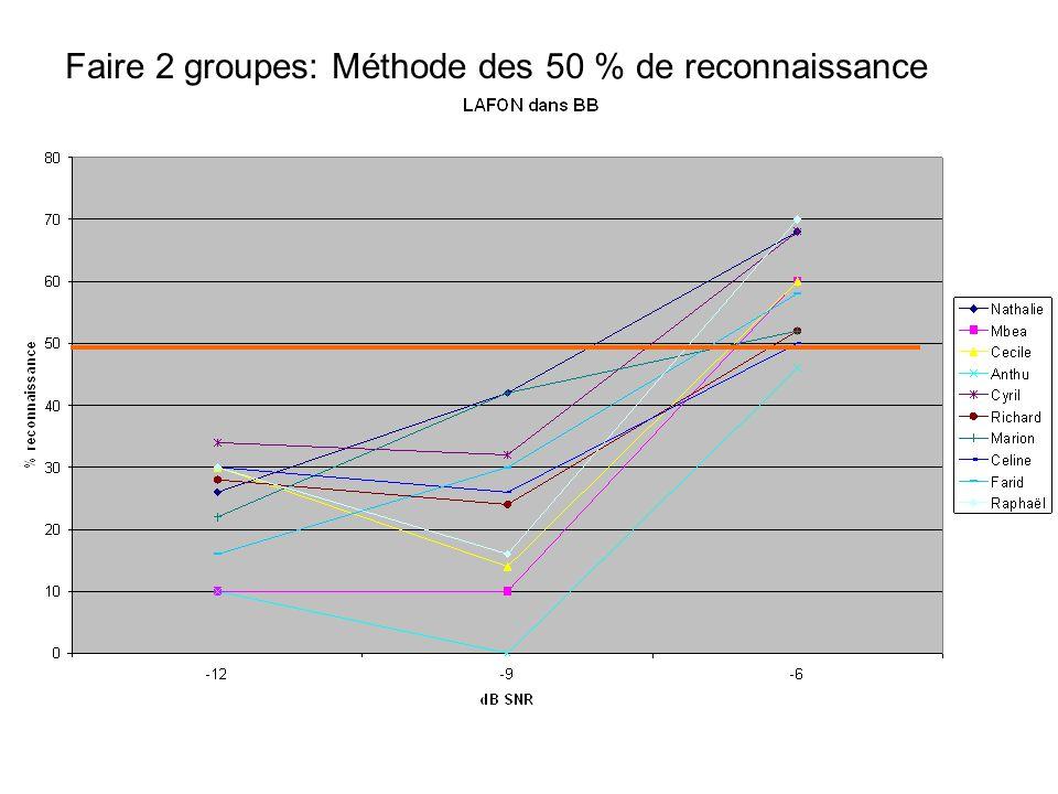 Faire 2 groupes: Méthode des 50 % de reconnaissance