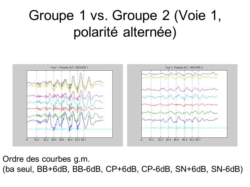 Groupe 1 vs. Groupe 2 (Voie 1, polarité alternée) Ordre des courbes g.m.