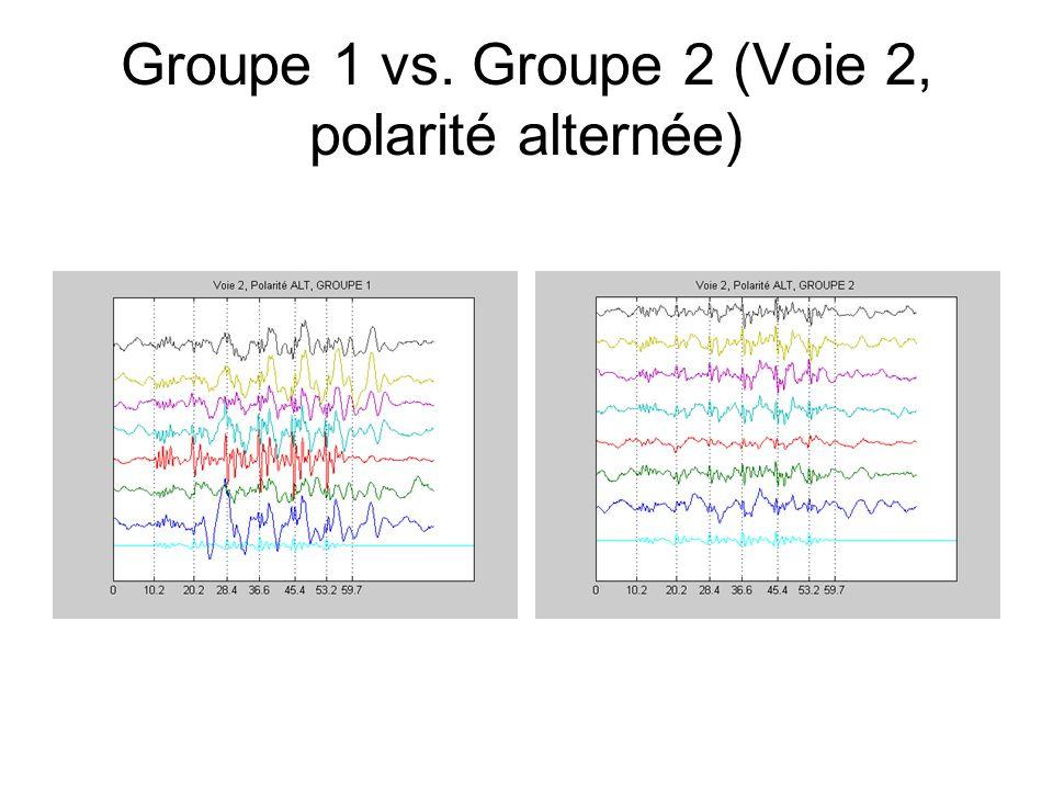 Groupe 1 vs. Groupe 2 (Voie 2, polarité alternée)