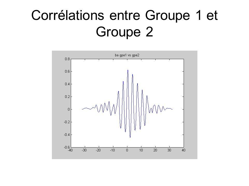 Corrélations entre Groupe 1 et Groupe 2